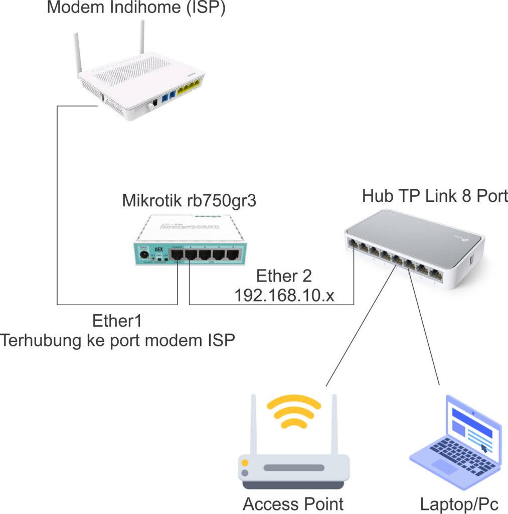 Topologi jaringan mikrotik